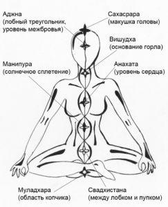 Чакры и их значение. Расположение чакр. Чакры и физическое здоровье.