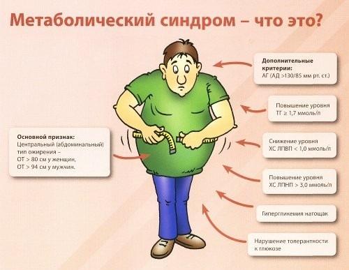Как диагностировать метаболический синдром?