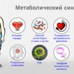Йога в лечении метаболического синдрома