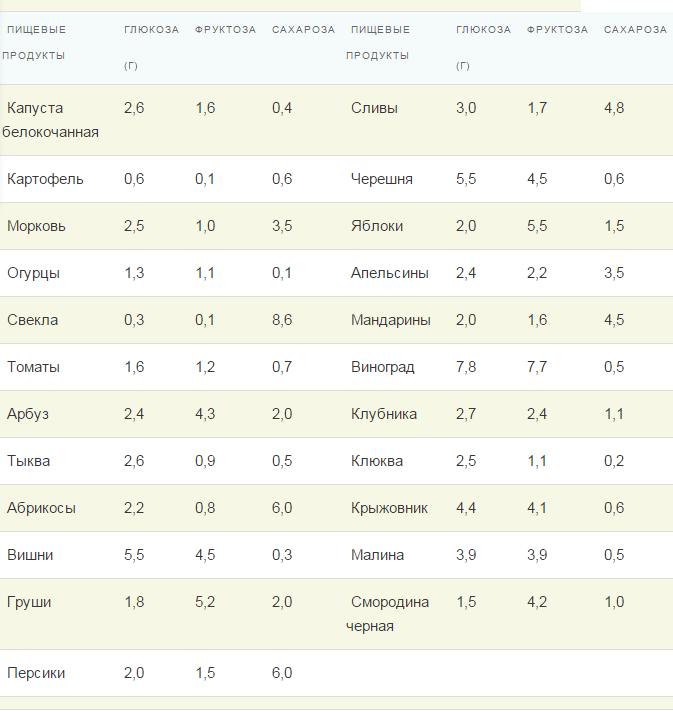 Содержание глюкозы, фруктозы и сахарозы в 100 г съедобной части овощей, фруктов и ягод