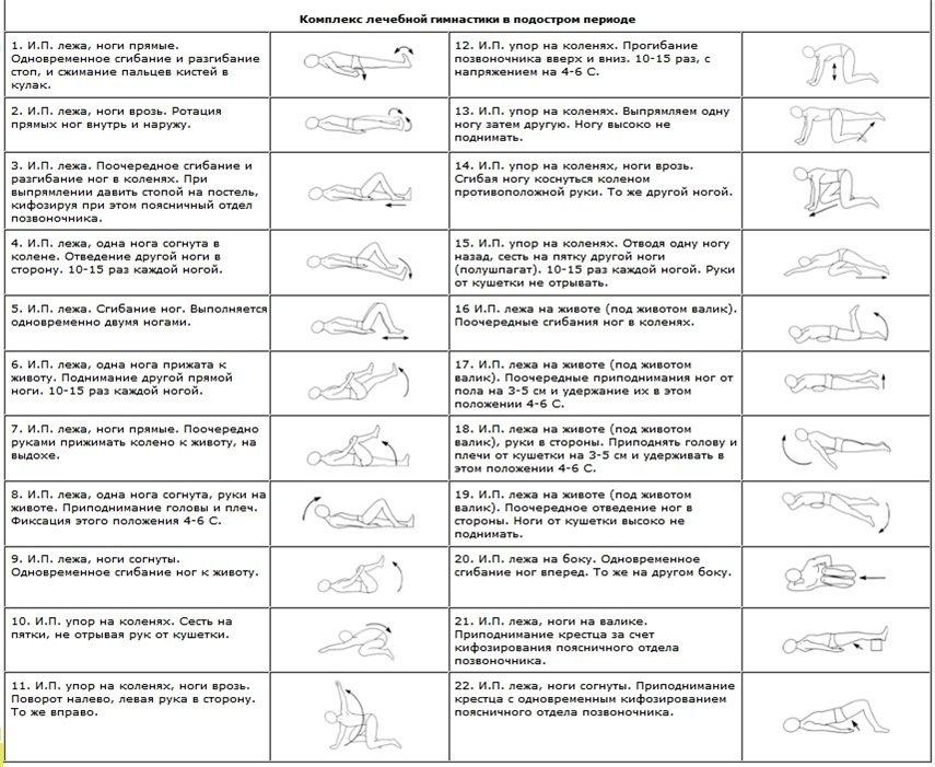ЛФК и йогатерапия позвоночника