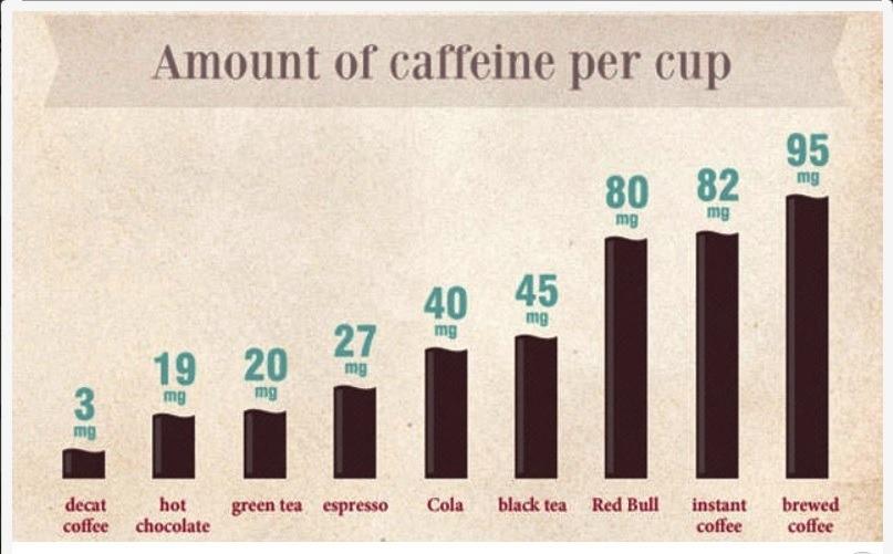 Количество кофеина в разных напитках